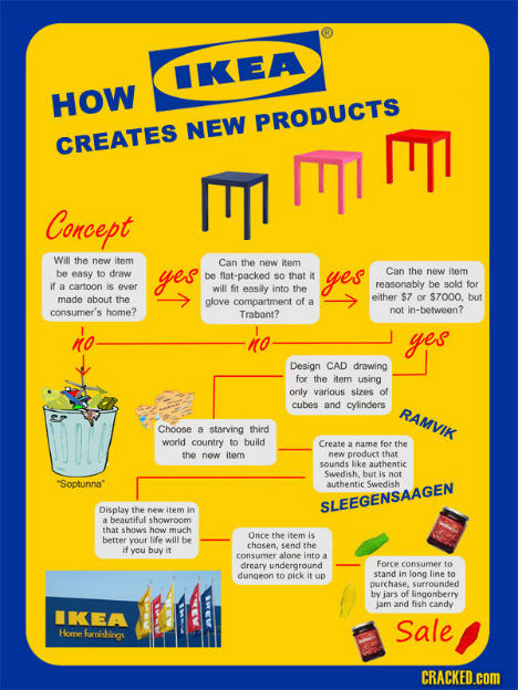 culture of ikea A culture of hearts the ikea culture is hard to describe but easy to embrace it's a culture of enthusiasm, togetherness and willpower, born from our roots in.