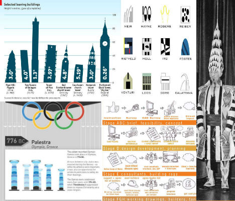 Modern Architecture Timeline visualizing architecture: 15 building-centric infographics | urbanist