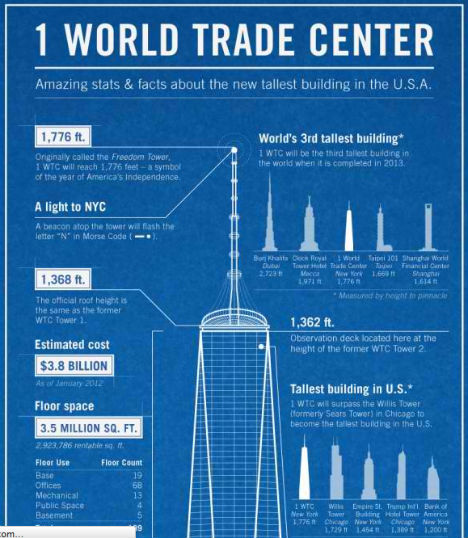 Visualizing Architecture 15 Building Centric Infographics