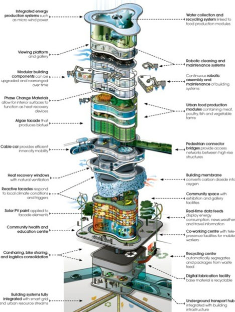future skyscraper modular concept