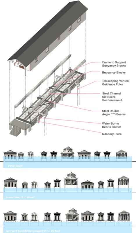 Amphibious architecture foundations float above floods urbanist - Type of foundation concept ...