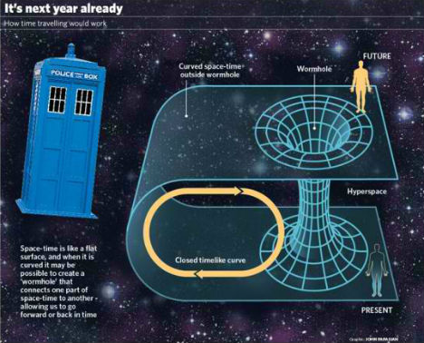 time travel and how black holes A supermassive black hole is a time machine stephen hawking believes in time travel if you look closely enough at anything you'll find holes and wrinkles.