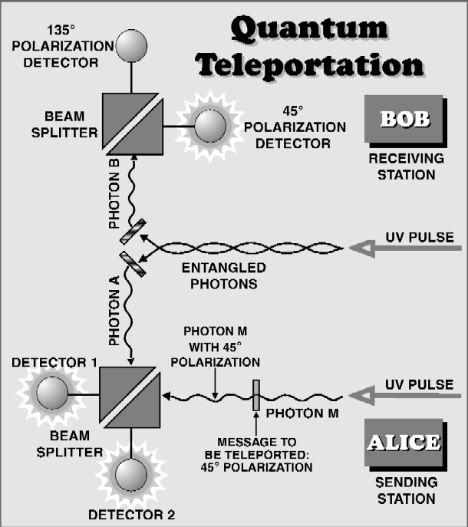 Future Wonders Teleportation 2