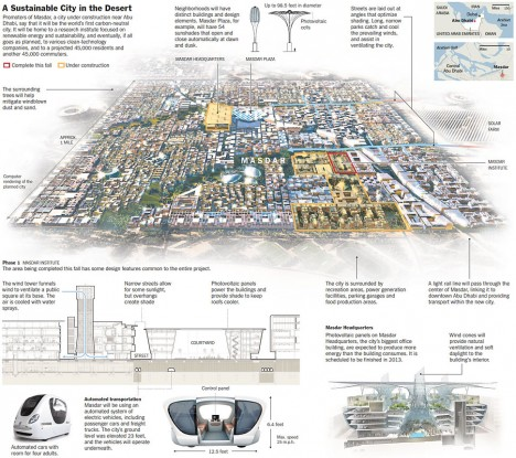 masdar city diagram