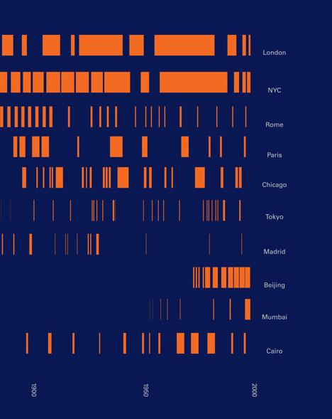 city popularity infographic