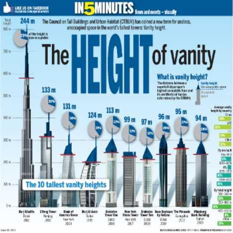 CTBUH_ The Height of Vanity infographic