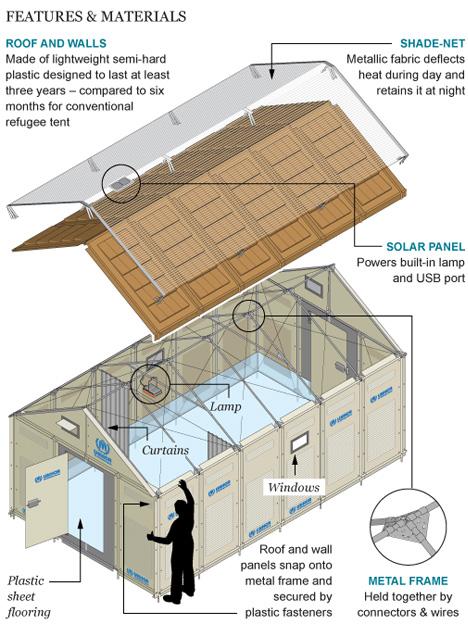 Expandable Dog Houses