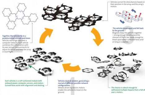 self assembling multi copter