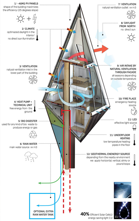 treehouse climate systems diagram