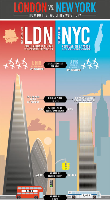 NYC Infographic London vs NY