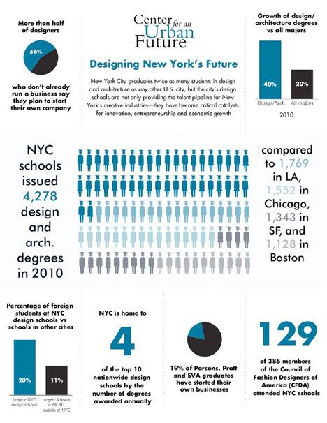 NYC infographics Design