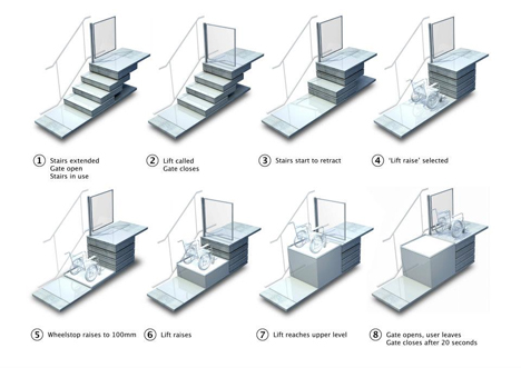 sesame stairs wheelchair lifts