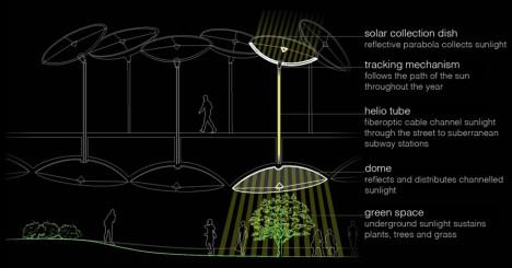 underground solar collection stratregy