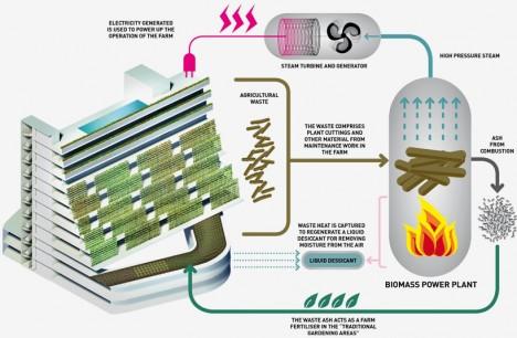 urban farming design diagram
