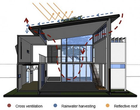 green recycling building systems