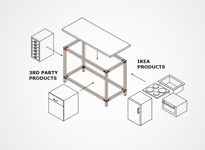 ikea hacka additions connections