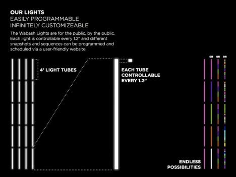 wabash lights technology