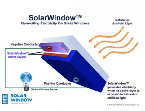 solar window tech