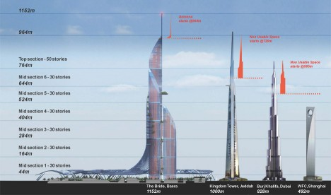 tallest building diagram