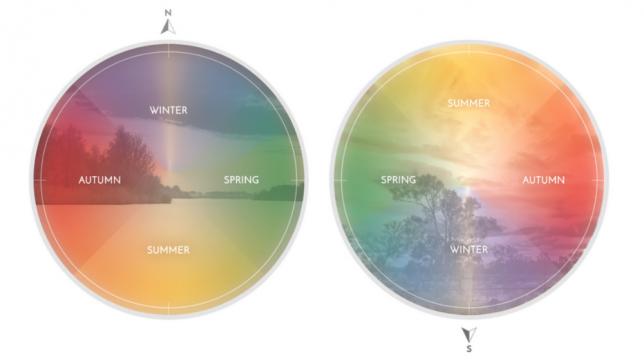 present time seasons